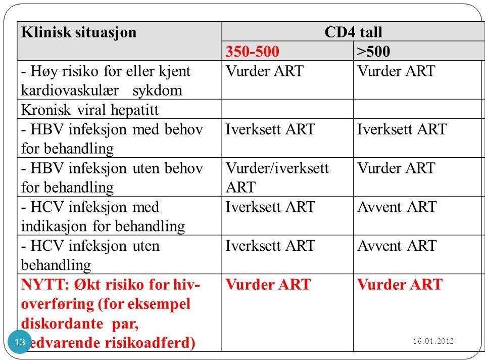 - Høy risiko for eller kjent kardiovaskulær sykdom Vurder ART