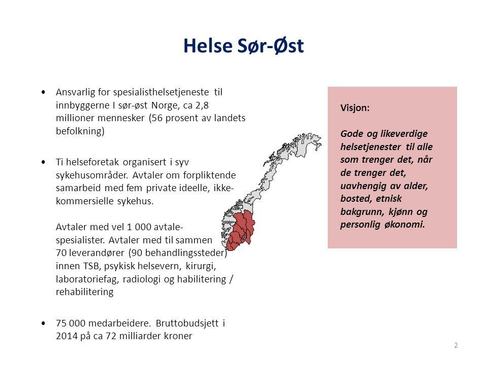 Helse Sør-Øst Ansvarlig for spesialisthelsetjeneste til innbyggerne I sør-øst Norge, ca 2,8 millioner mennesker (56 prosent av landets befolkning)