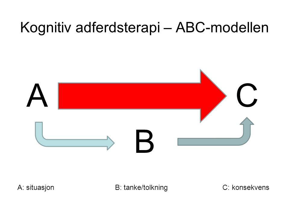 Kognitiv adferdsterapi – ABC-modellen