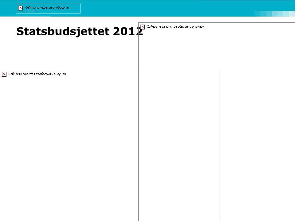 Statsbudsjettet 2012