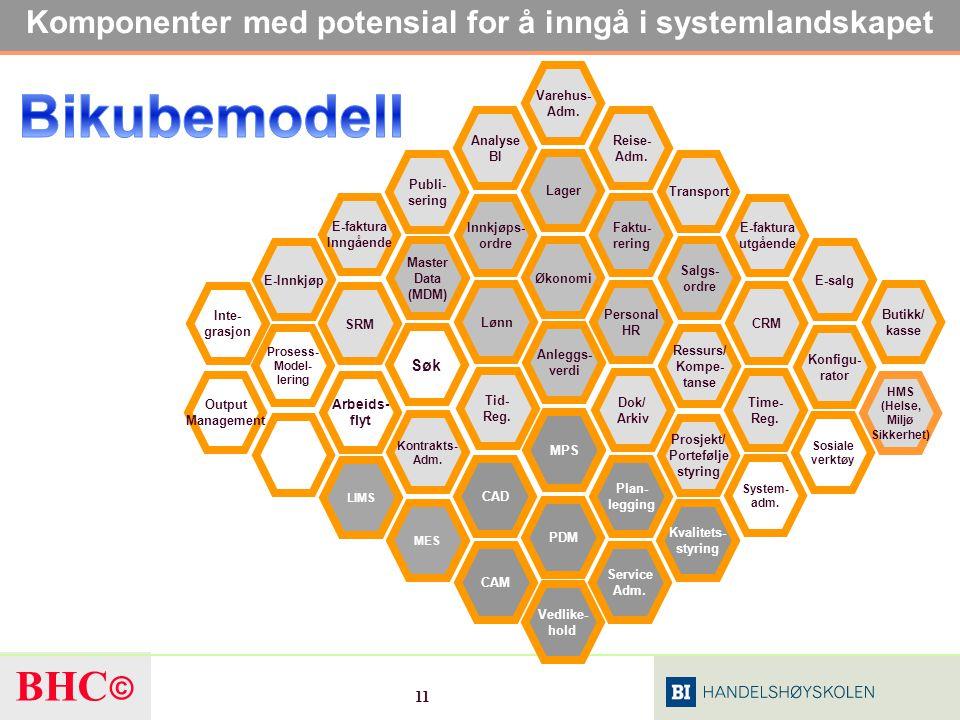 Komponenter med potensial for å inngå i systemlandskapet