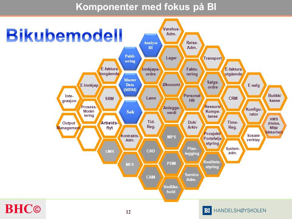 Komponenter med fokus på BI