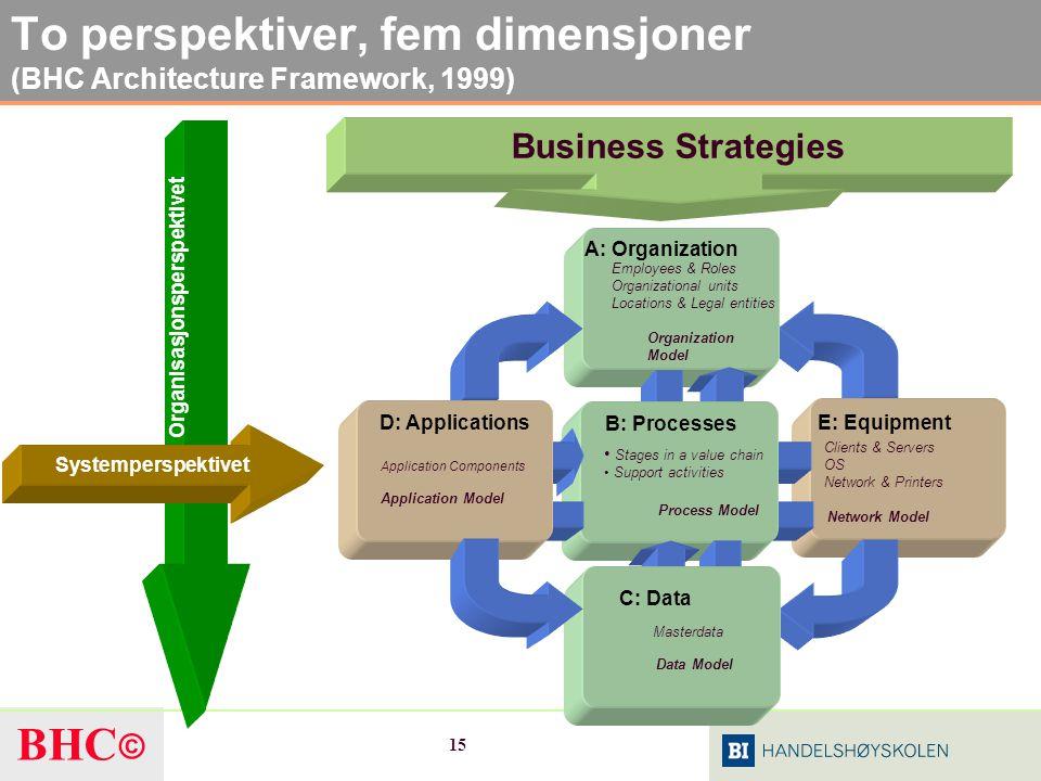 To perspektiver, fem dimensjoner (BHC Architecture Framework, 1999)
