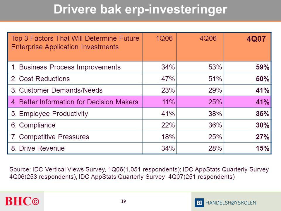 Drivere bak erp-investeringer