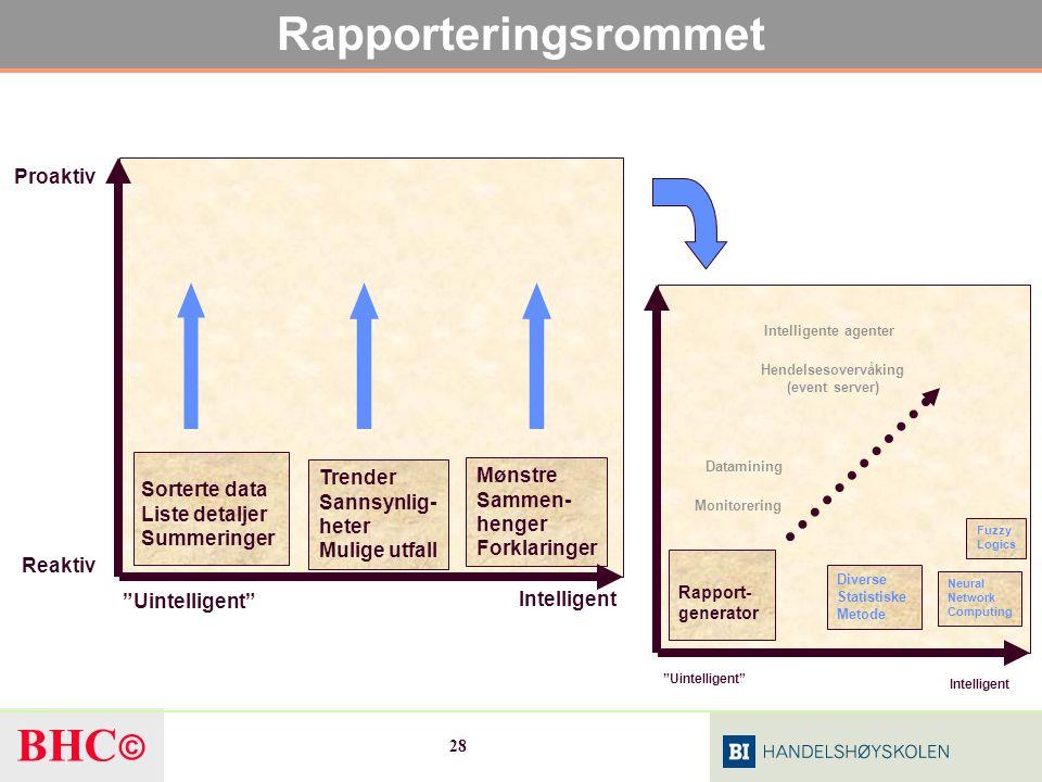 Rapporteringsrommet Reaktiv Proaktiv Uintelligent Intelligent
