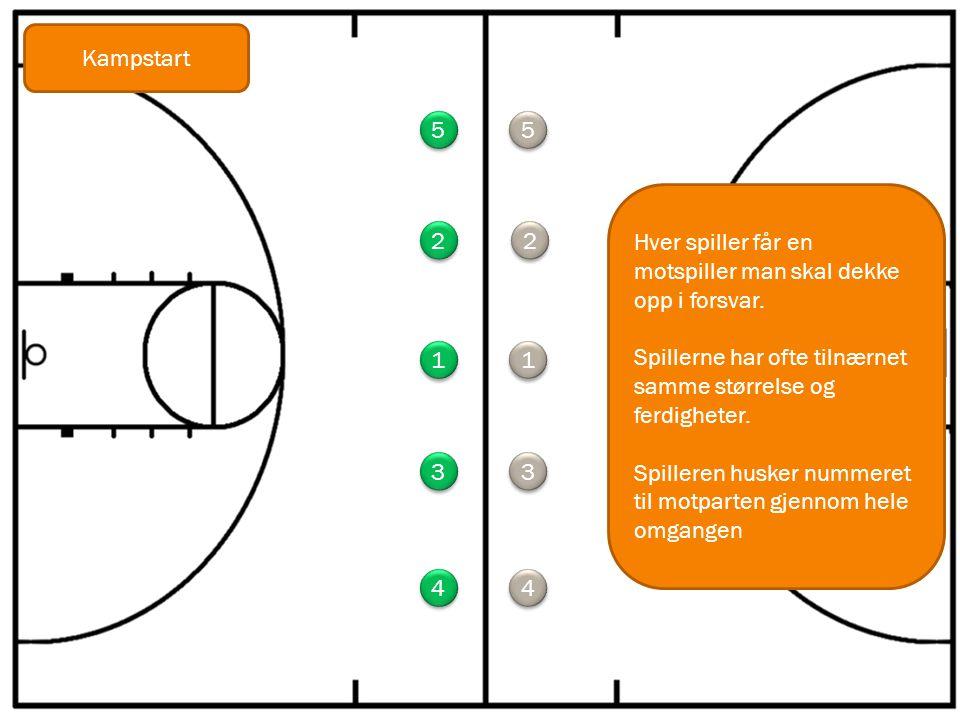 Kampstart 5. 5. Hver spiller får en motspiller man skal dekke opp i forsvar. Spillerne har ofte tilnærnet samme størrelse og ferdigheter.