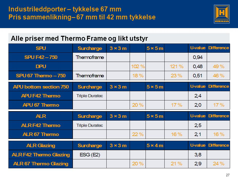 Alle priser med Thermo Frame og likt utstyr