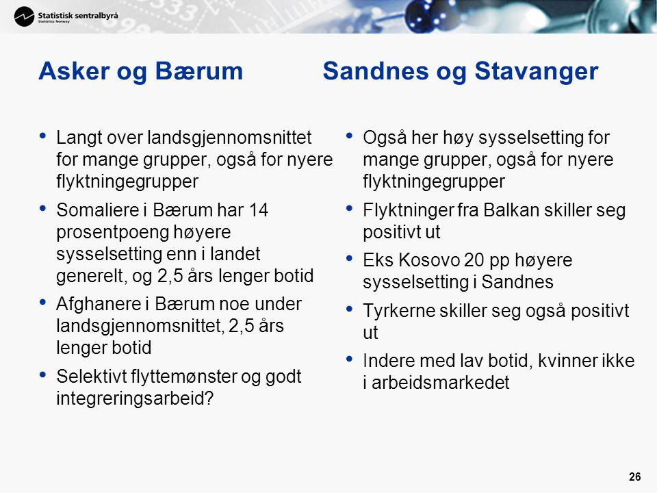 Asker og Bærum Sandnes og Stavanger