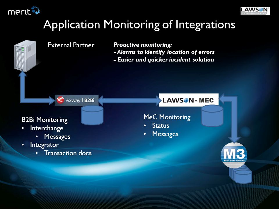Application Monitoring of Integrations
