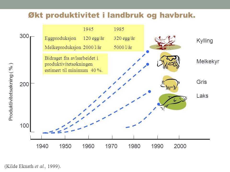 Økt produktivitet i landbruk og havbruk.
