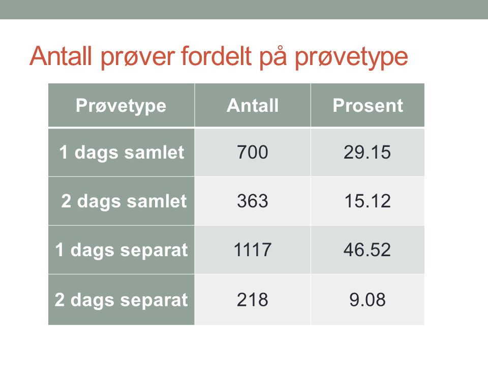 Antall prøver fordelt på prøvetype