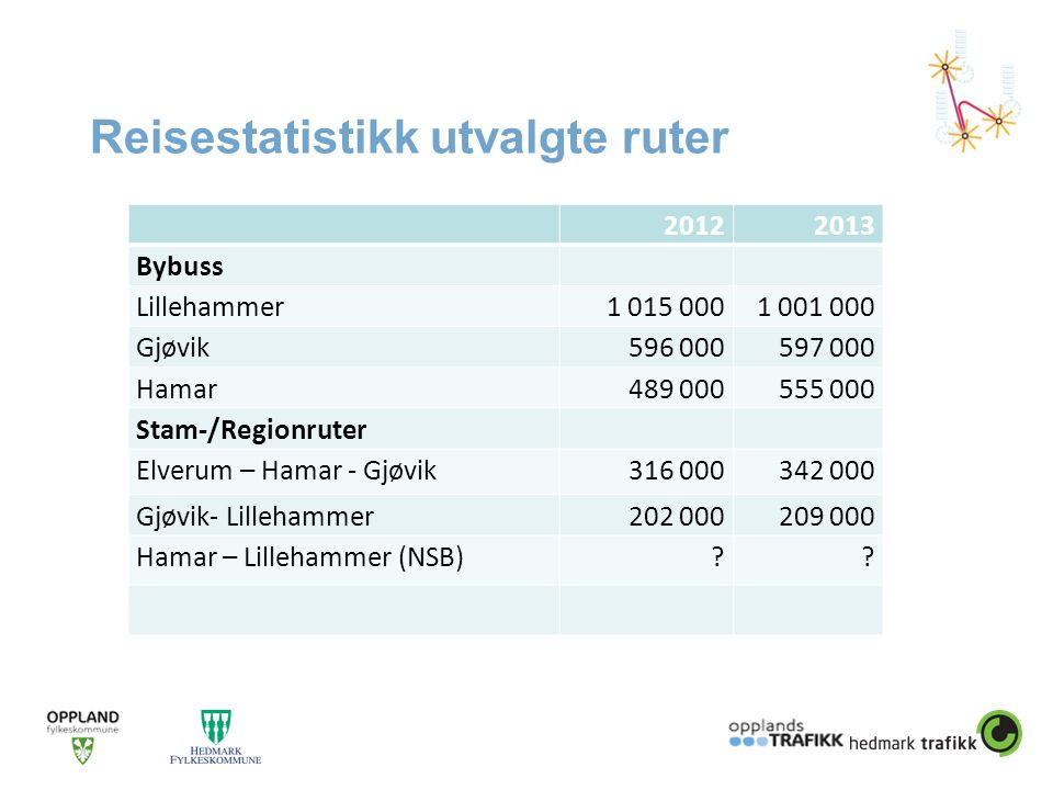 Reisestatistikk utvalgte ruter