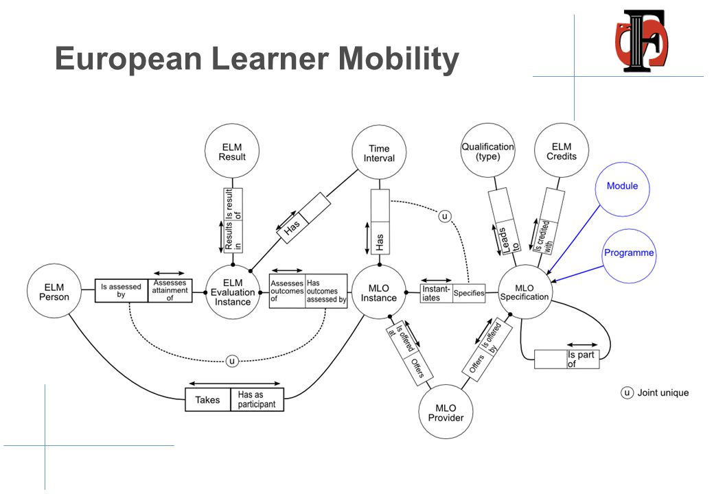 European Learner Mobility