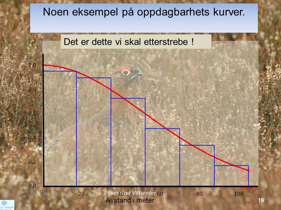 Noen eksempel på oppdagbarhets kurver.
