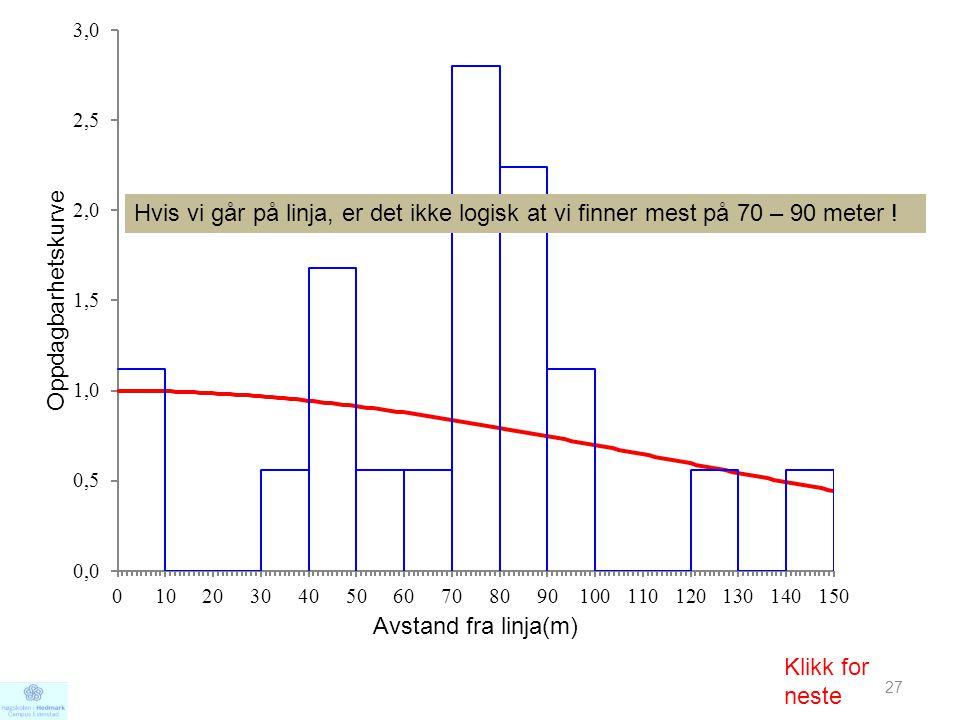 Hvis vi går på linja, er det ikke logisk at vi finner mest på 70 – 90 meter !