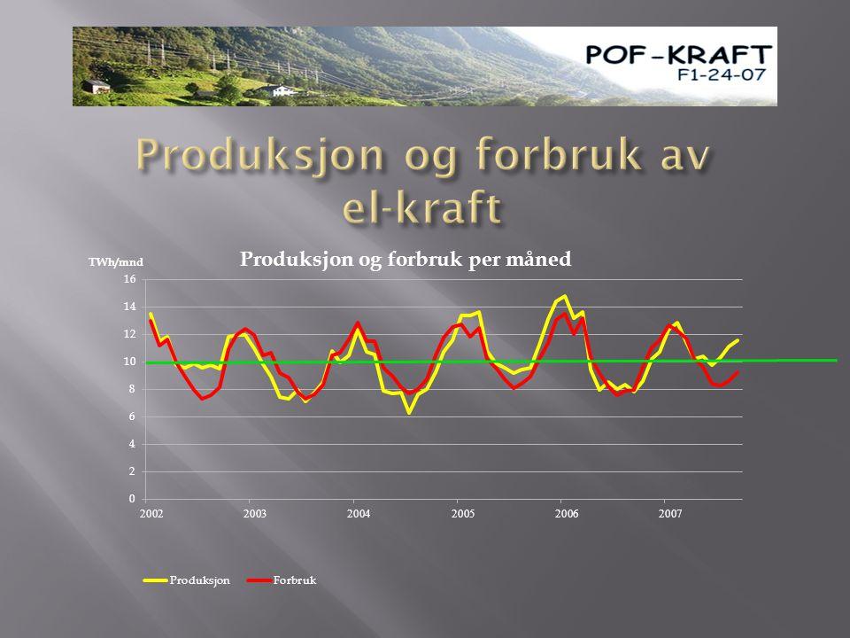 Produksjon og forbruk av el-kraft