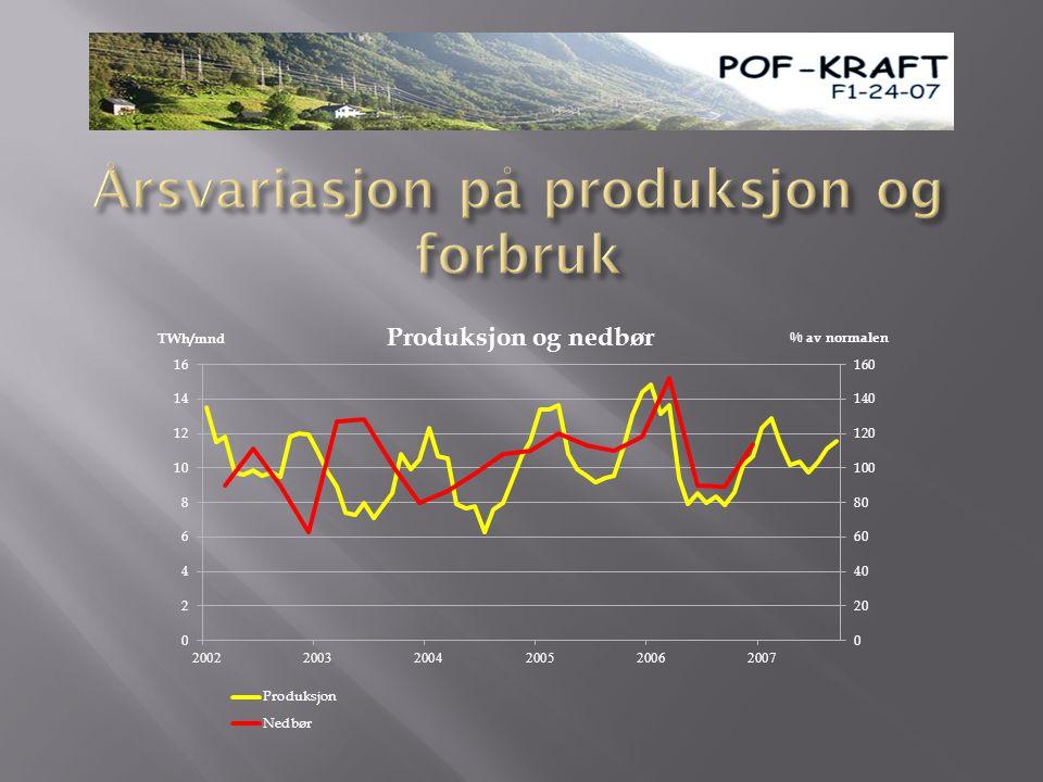 Årsvariasjon på produksjon og forbruk
