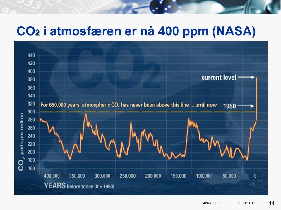 CO2 i atmosfæren er nå 400 ppm (NASA)