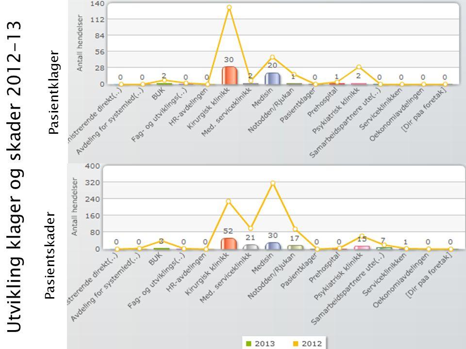 Utvikling klager og skader 2012-13