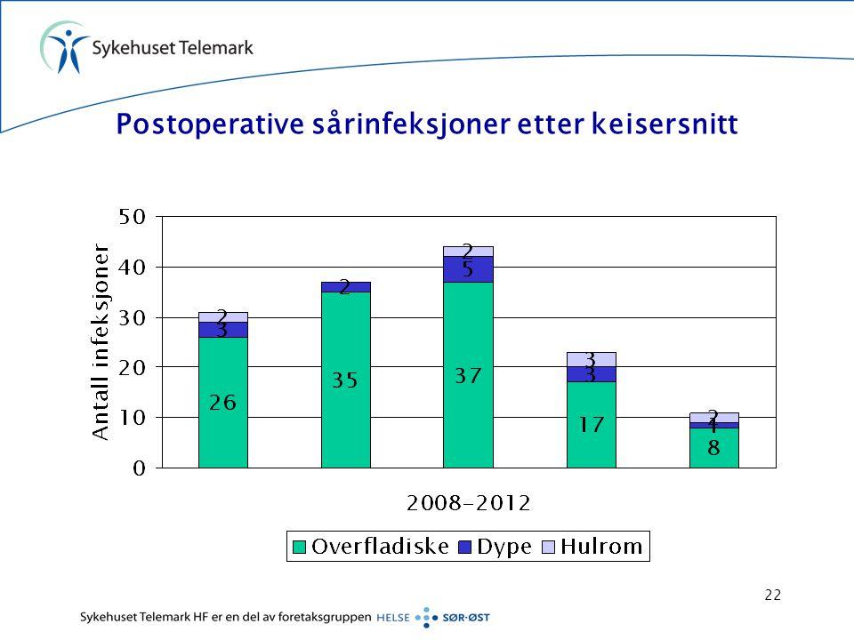 Postoperative sårinfeksjoner etter keisersnitt