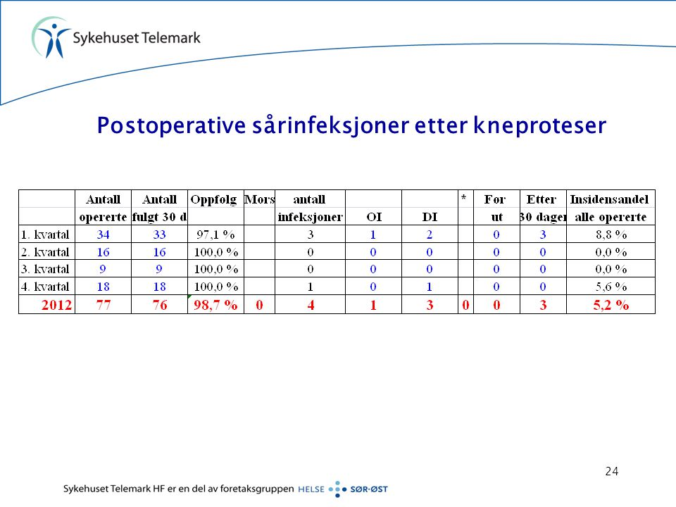 Postoperative sårinfeksjoner etter kneproteser