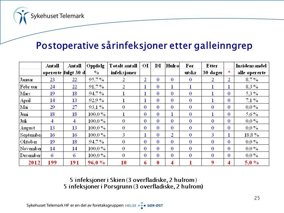 Postoperative sårinfeksjoner etter galleinngrep