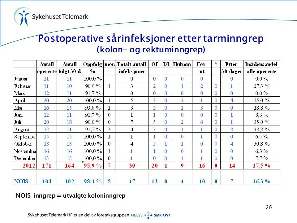 Postoperative sårinfeksjoner etter tarminngrep