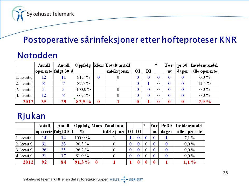Postoperative sårinfeksjoner etter hofteproteser KNR