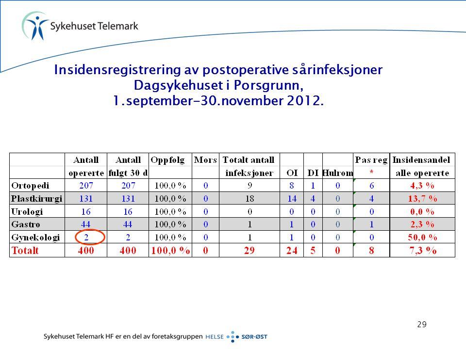Insidensregistrering av postoperative sårinfeksjoner