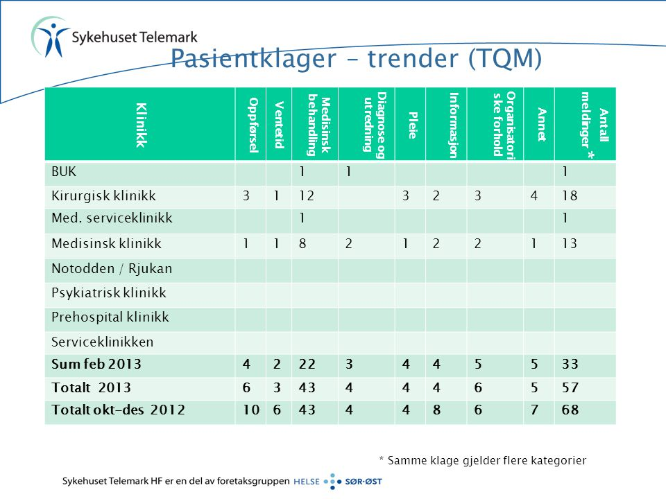 Pasientklager – trender (TQM)