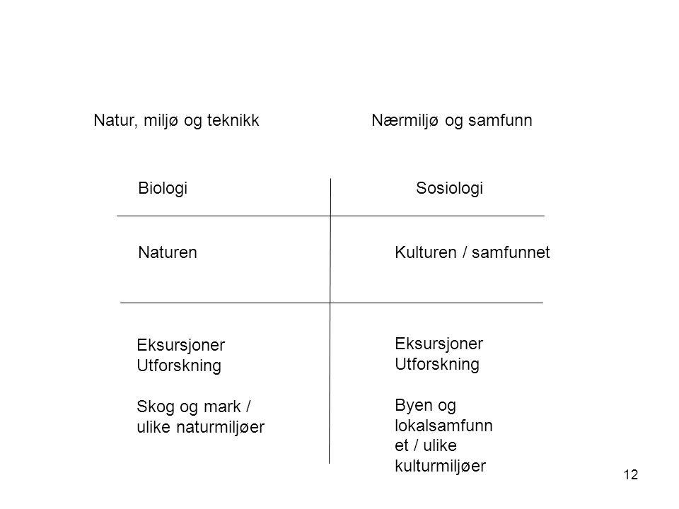 Natur, miljø og teknikk Nærmiljø og samfunn. Biologi. Sosiologi. Naturen. Kulturen / samfunnet.