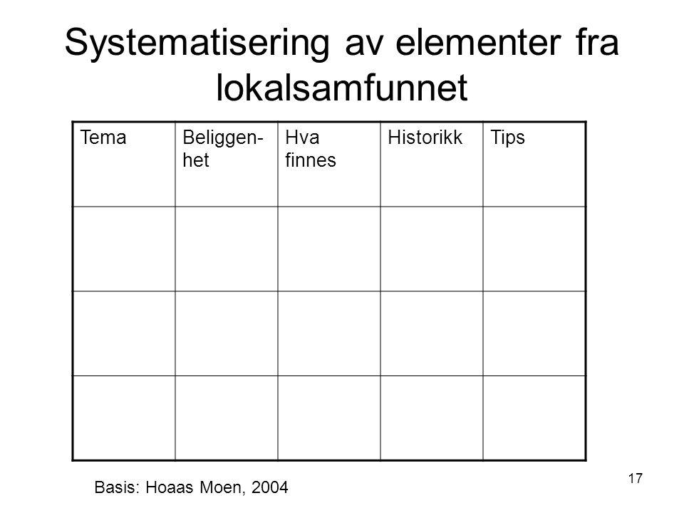 Systematisering av elementer fra lokalsamfunnet