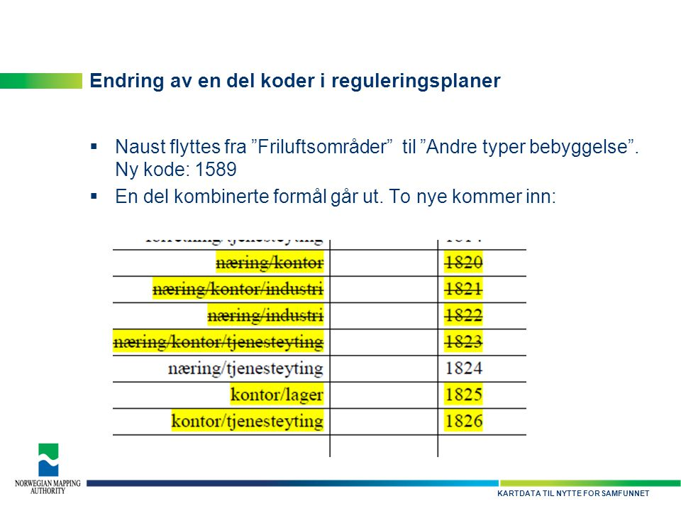 Endring av en del koder i reguleringsplaner