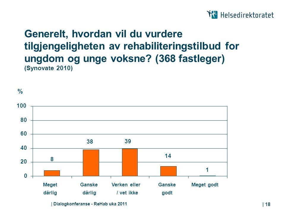 Generelt, hvordan vil du vurdere tilgjengeligheten av rehabiliteringstilbud for ungdom og unge voksne (368 fastleger) (Synovate 2010)
