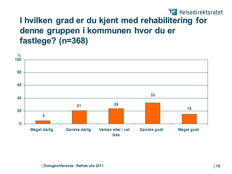 I hvilken grad er du kjent med rehabilitering for denne gruppen i kommunen hvor du er fastlege (n=368)