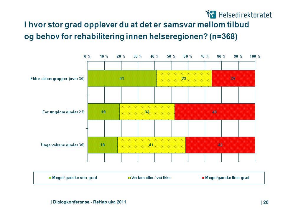 I hvor stor grad opplever du at det er samsvar mellom tilbud og behov for rehabilitering innen helseregionen (n=368)