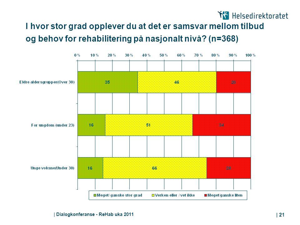 I hvor stor grad opplever du at det er samsvar mellom tilbud og behov for rehabilitering på nasjonalt nivå (n=368)