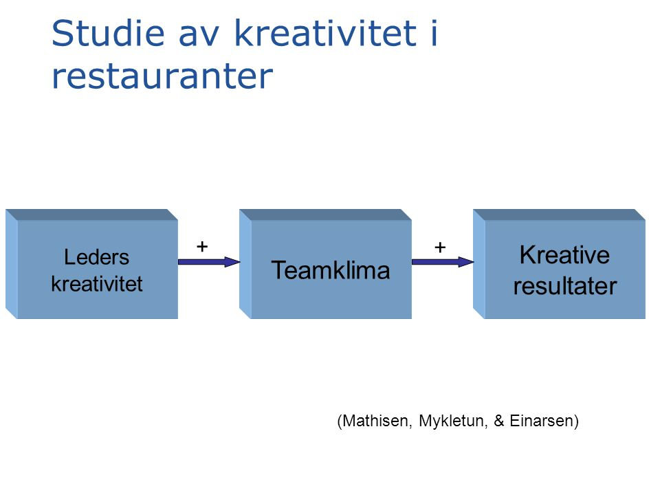 Studie av kreativitet i restauranter