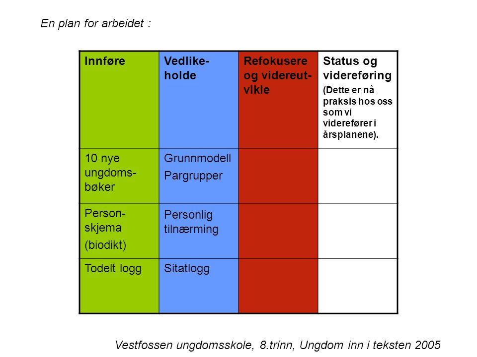 Refokusere og videreut- vikle Status og videreføring