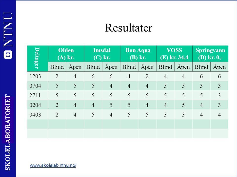 Resultater Deltager Olden (A) kr. Imsdal (C) kr. Bon Aqua (B) kr.