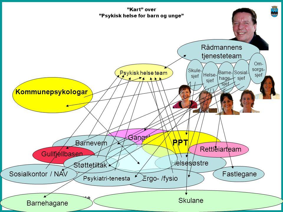 PPT Rådmannens tjenesteteam Kommunepsykologar Gangstø Barnevern