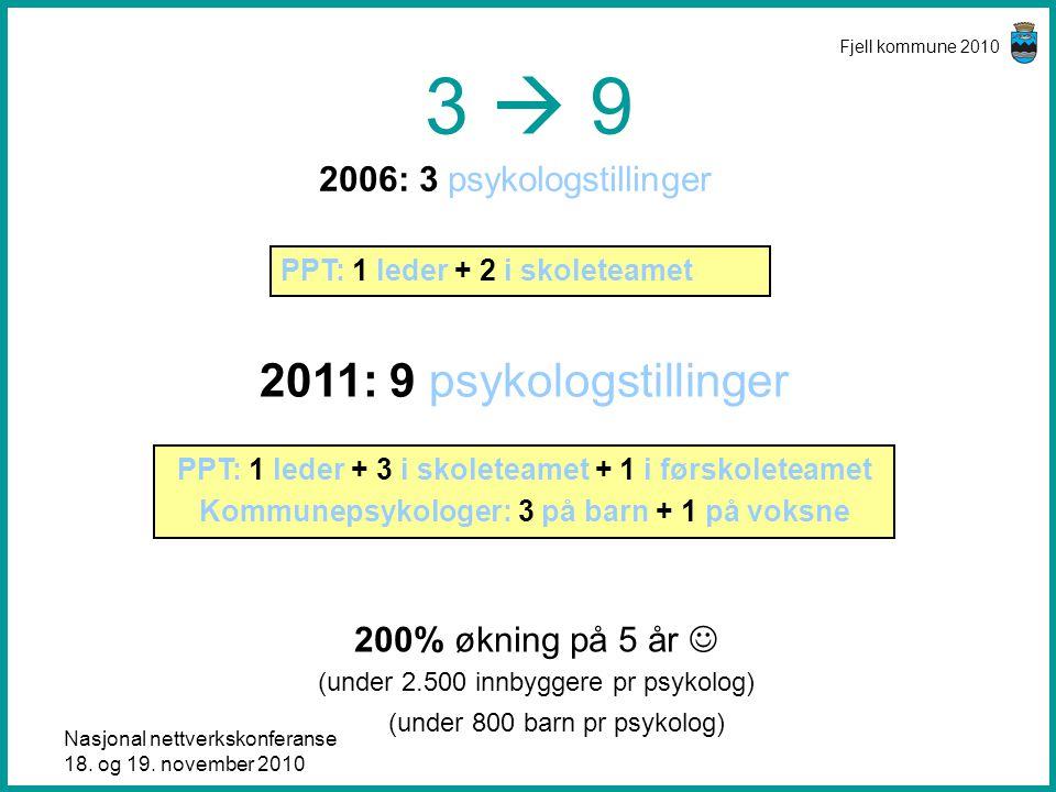 3  9 2011: 9 psykologstillinger 2006: 3 psykologstillinger
