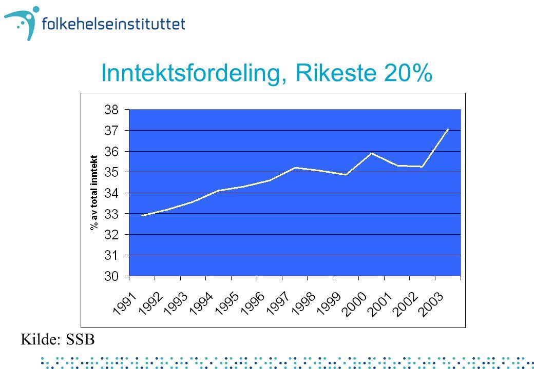 Inntektsfordeling, Rikeste 20%
