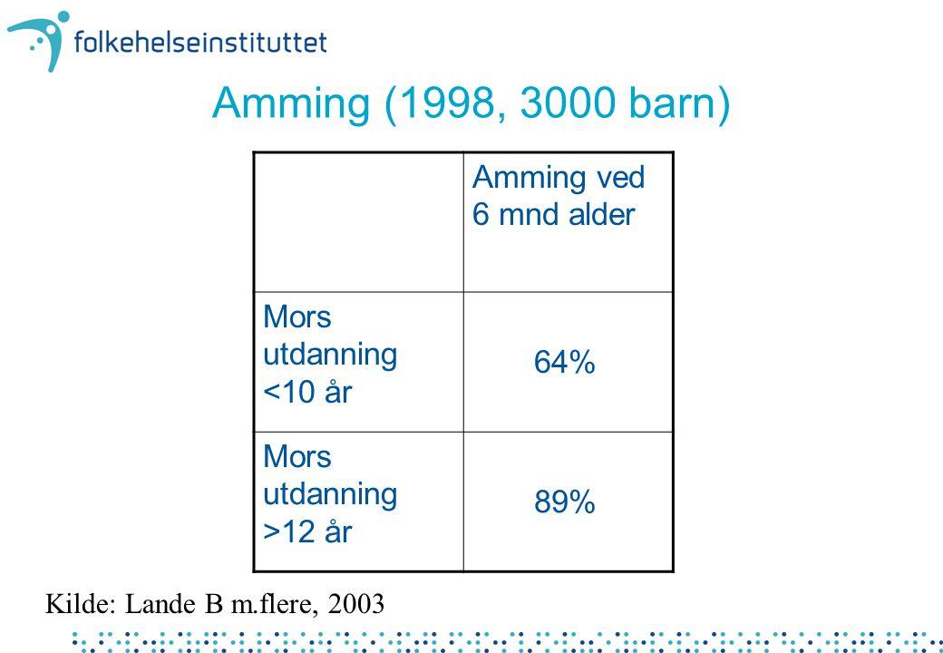 Amming (1998, 3000 barn) Amming ved 6 mnd alder