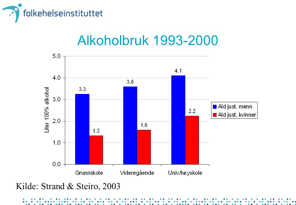 Alkoholbruk 1993-2000 Kilde: Strand & Steiro, 2003