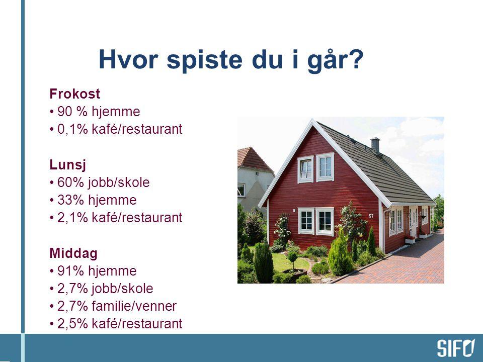 Hvor spiste du i går Frokost 90 % hjemme 0,1% kafé/restaurant Lunsj