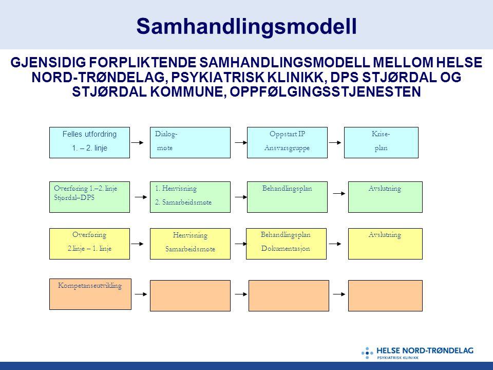 Samhandlingsmodell