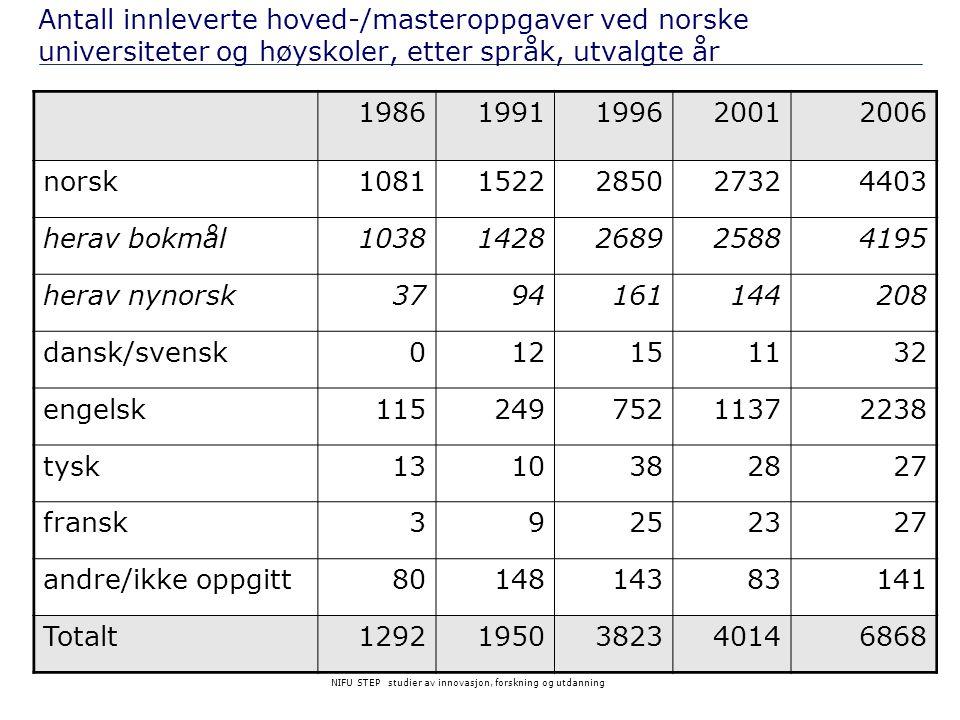 Antall innleverte hoved-/masteroppgaver ved norske universiteter og høyskoler, etter språk, utvalgte år