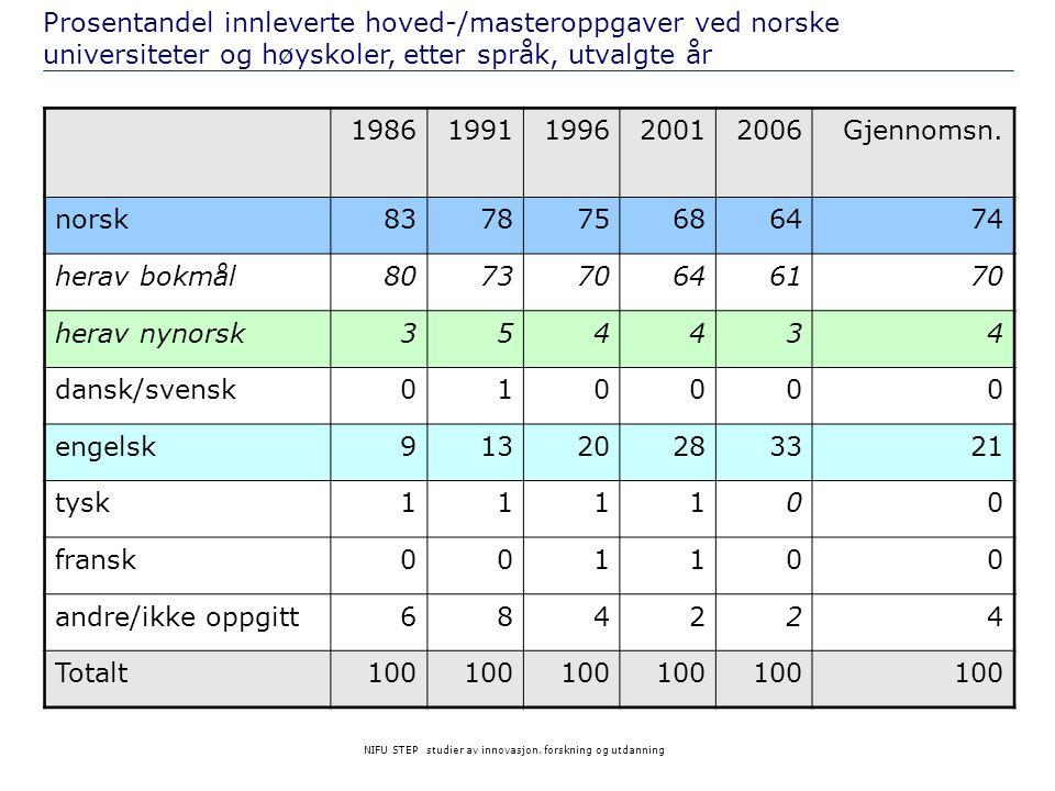Prosentandel innleverte hoved-/masteroppgaver ved norske universiteter og høyskoler, etter språk, utvalgte år