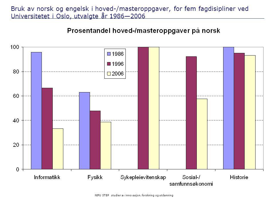 Bruk av norsk og engelsk i hoved-/masteroppgaver, for fem fagdisipliner ved Universitetet i Oslo, utvalgte år 1986—2006